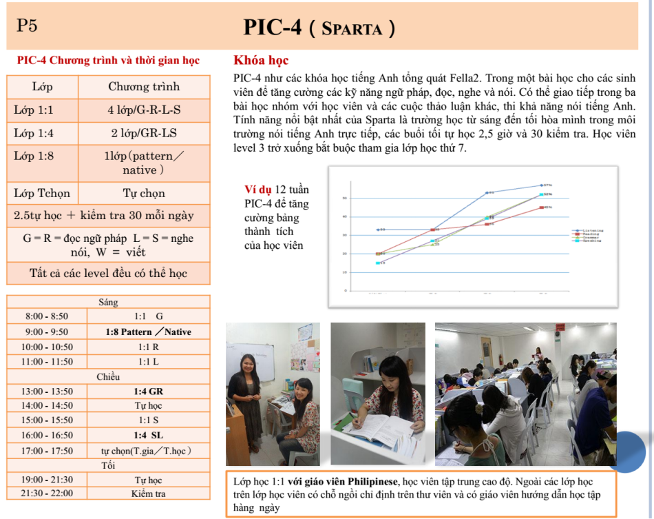 Chương trình và thời gian học của khoá PIC 4 tại trường Anh ngữ Fella